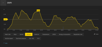 Height profile (Suunto)