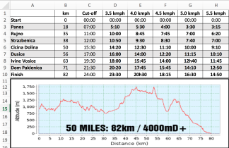 Velebit Roadbook